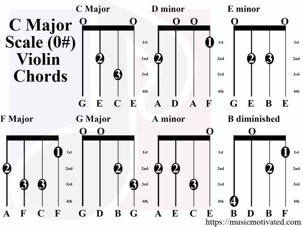 C Major Scale charts for Violin, Viola, Cello and Double
