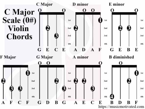 small resolution of c major scale violin tabs