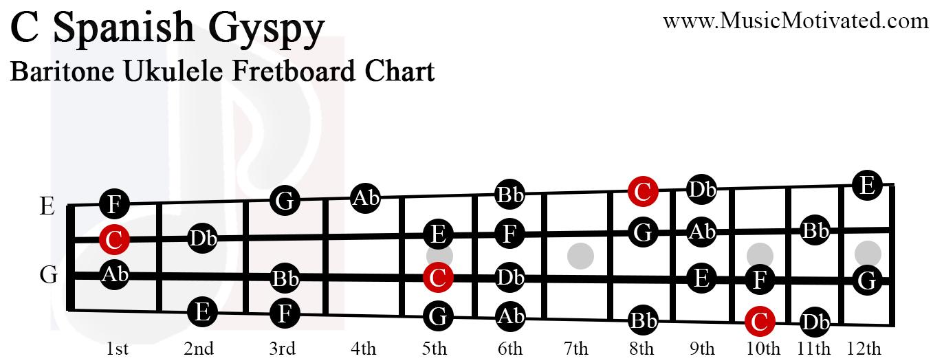 C Spanish Gypsy scale charts for Ukulele