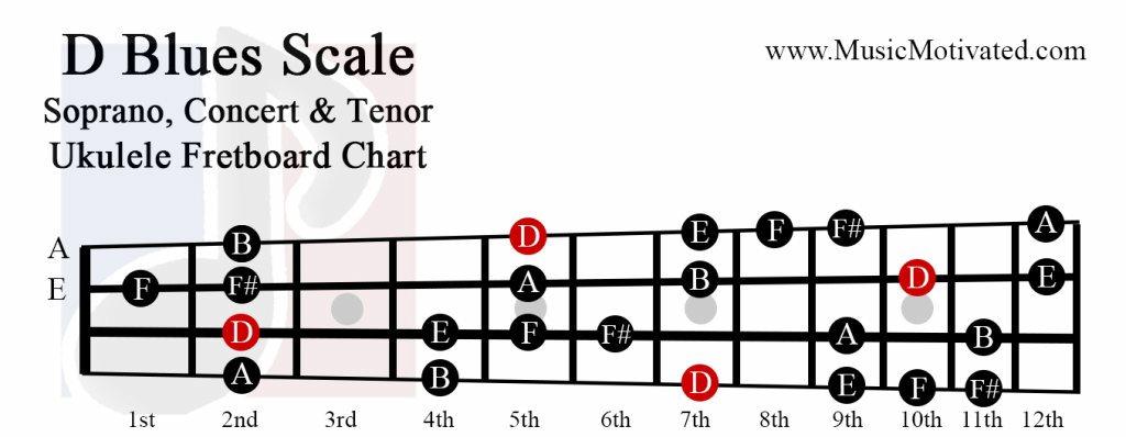 D Major Blues scale charts for Ukulele