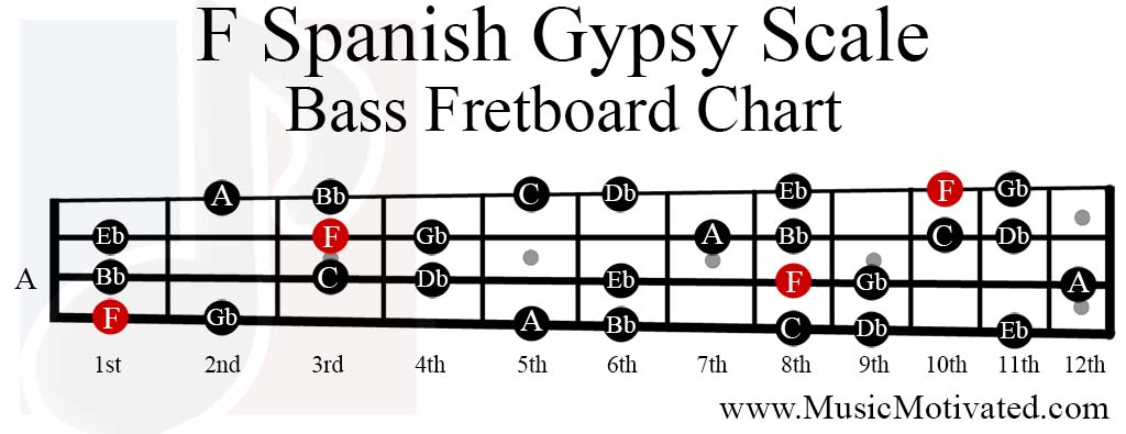 E Diminished Chord Guitar - Auto Electrical Wiring Diagram