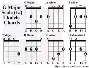 G Major scale charts for Ukulele