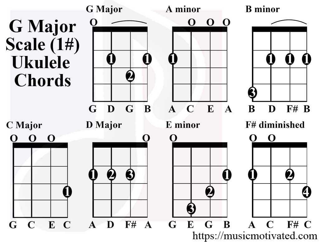 e major chord block diagram