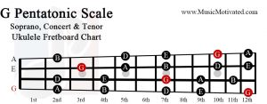 G Pentatonic scale charts for Ukulele