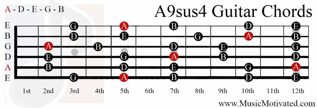 A9sus4 chord