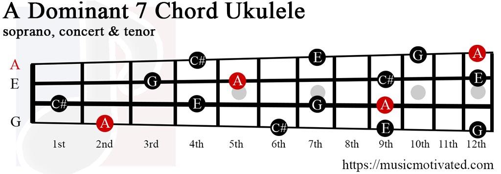 Adom7 chord