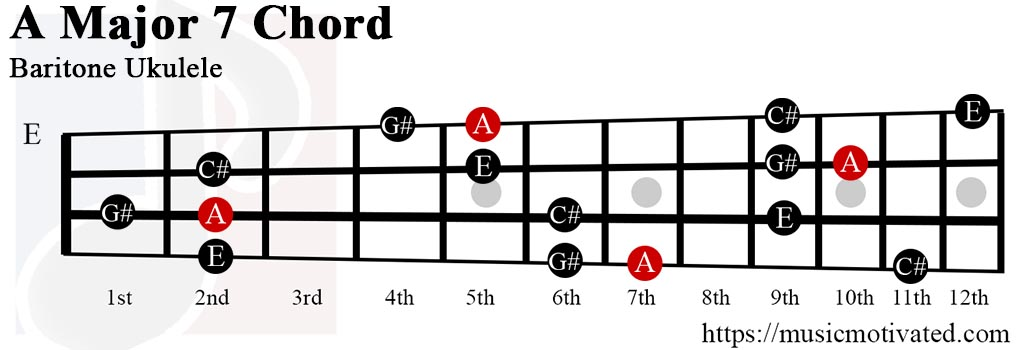 AMaj7 chord