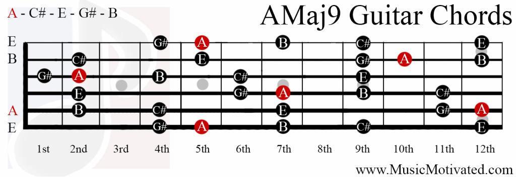 AMaj9 chord