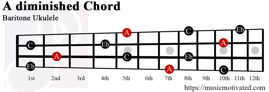 A° chord