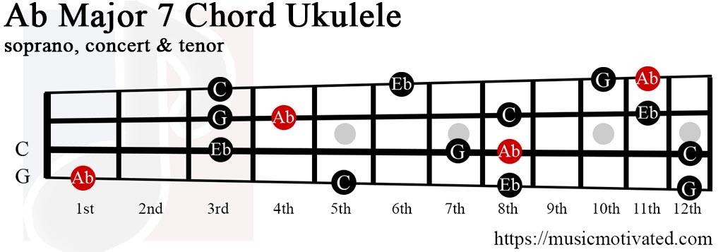 A♭Maj7 chord