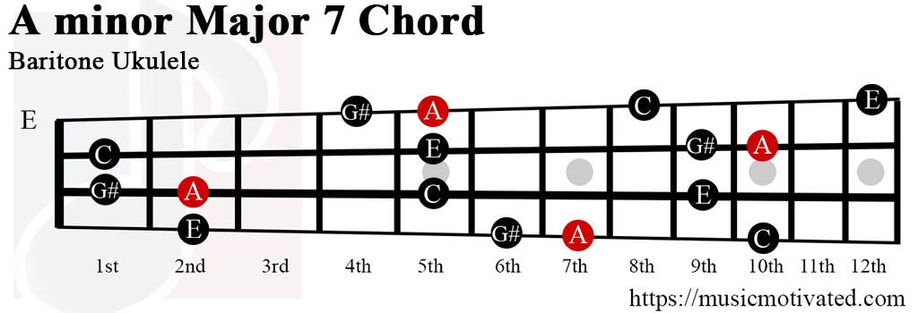 A minor Major 7th chords