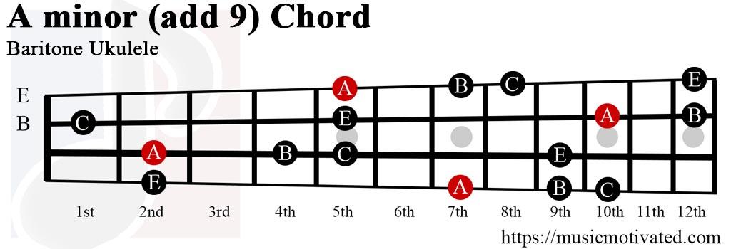 Amin(add9) chord