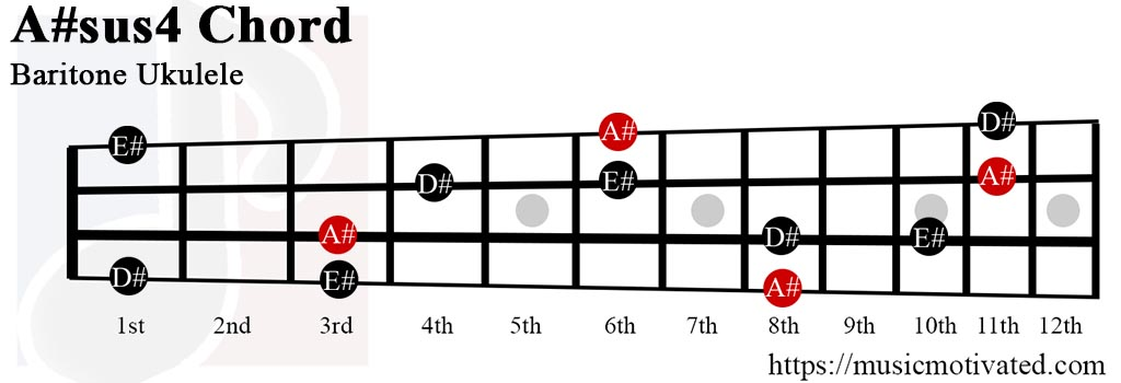 A#sus4 chords