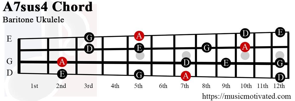 A7sus4 chord