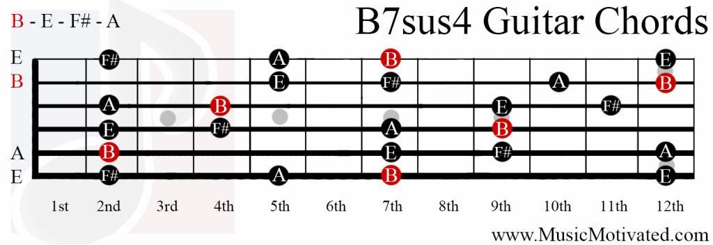 B7sus4 chord