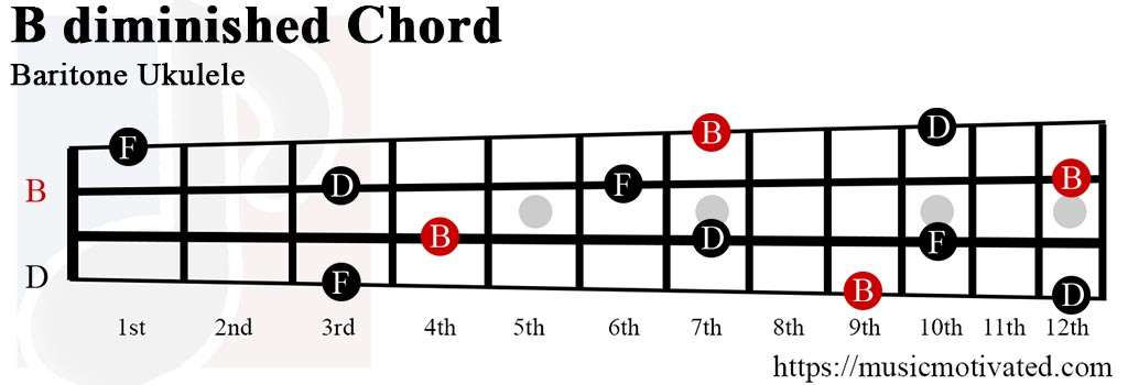 B° chord