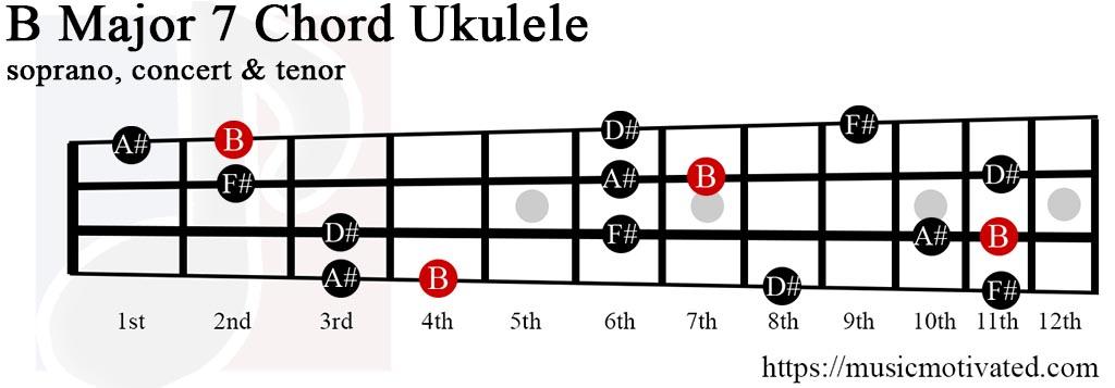 BMaj7 chord