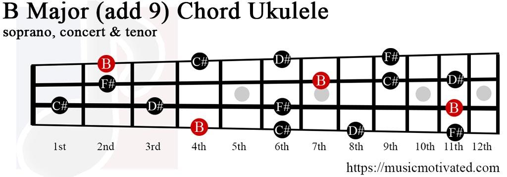 B(add9) chord