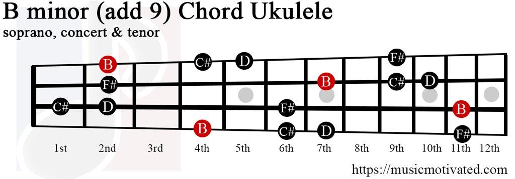 Bmin(add9) chord