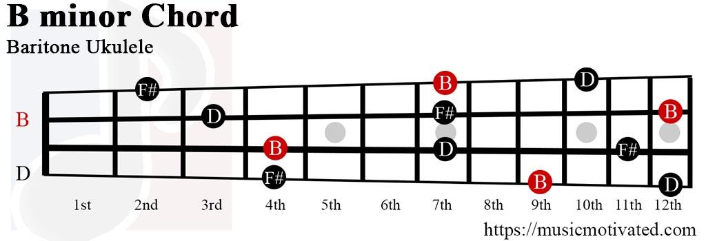 B minor chord