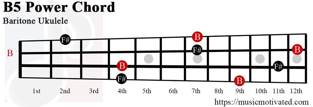B5 chord