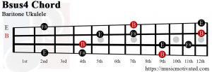 Bsus4 chord