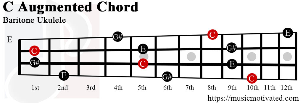 C Augmented chords