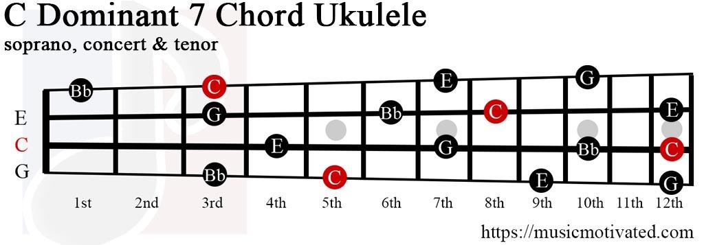 Cdom7 chord