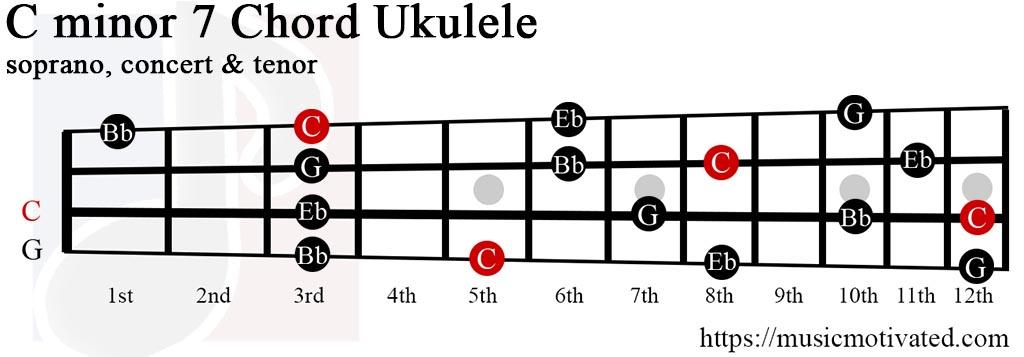 Cmin7 chord
