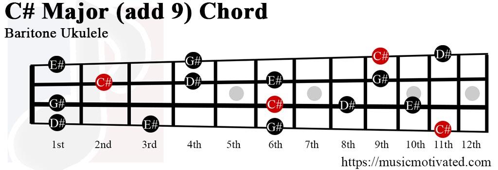 C#(add9) chord