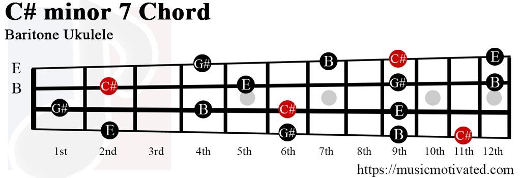 C#min7 chord