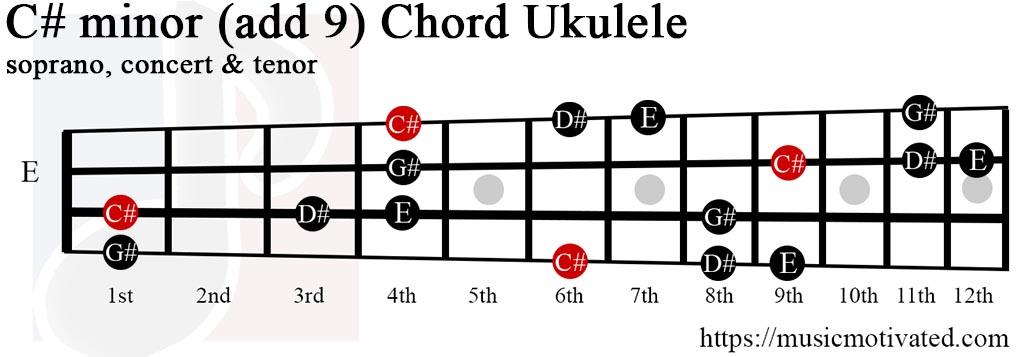 C#min(add9) chord