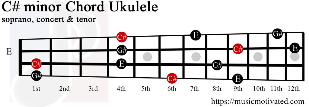 C# minor chord