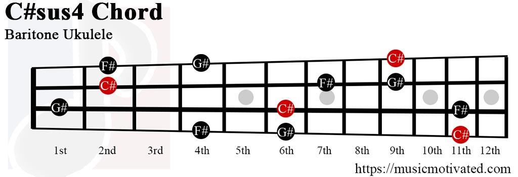C#sus4 chord