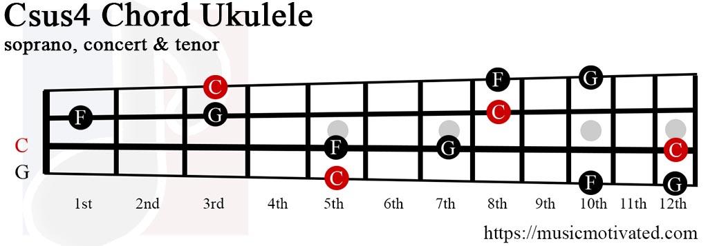 Csus4 chords