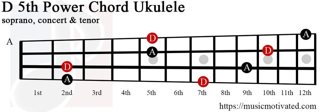D5 power chord