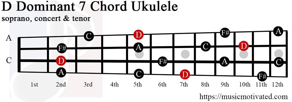 Ddom7 chord