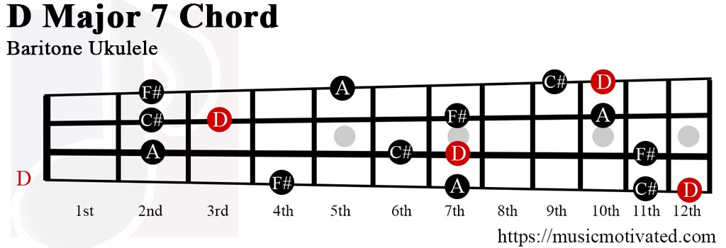 DMaj7 chord