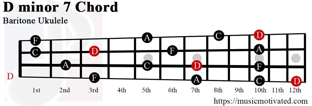 Dmin7 chord
