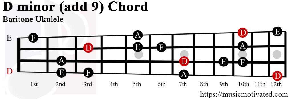 Dmin(add9) chord