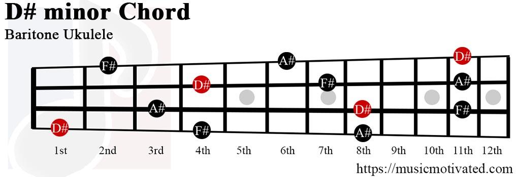 D# minor chord
