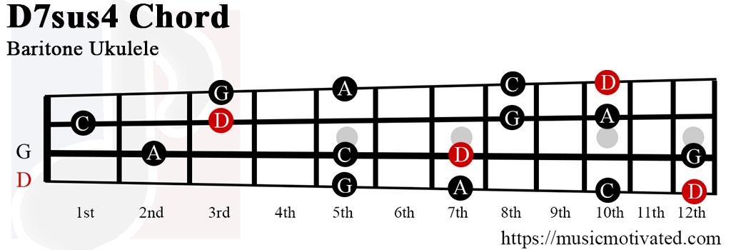 D7sus4 chord