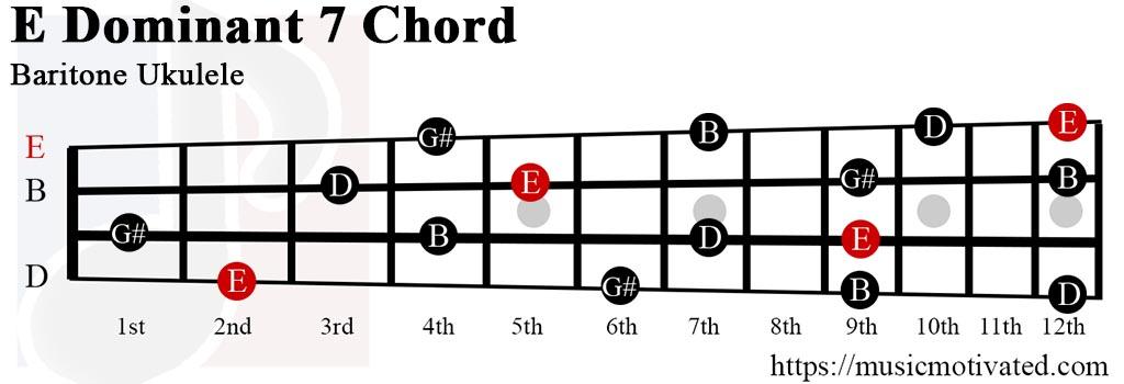 Edom7 chord