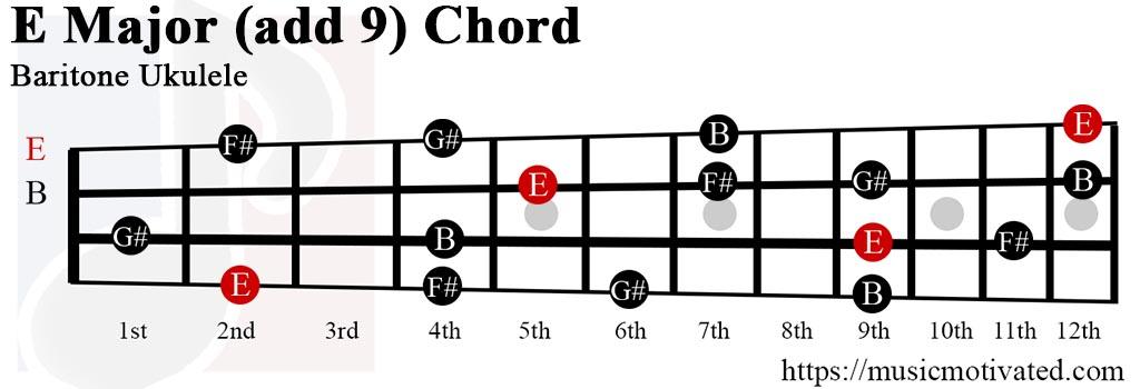 E(add9) chord