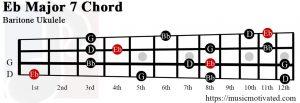 EbMaj7 chord