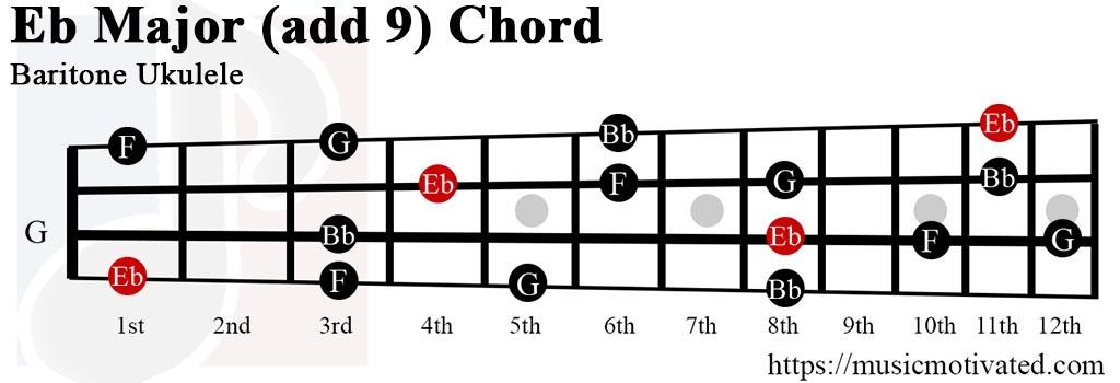 Eb(add9) chord