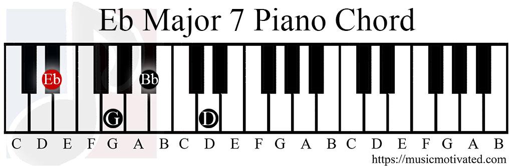 F Sharp Minor Chord Ukulele