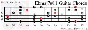 EbMaj7#11 chord