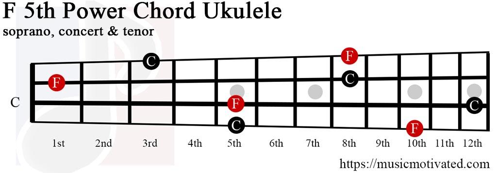 F5 power chord