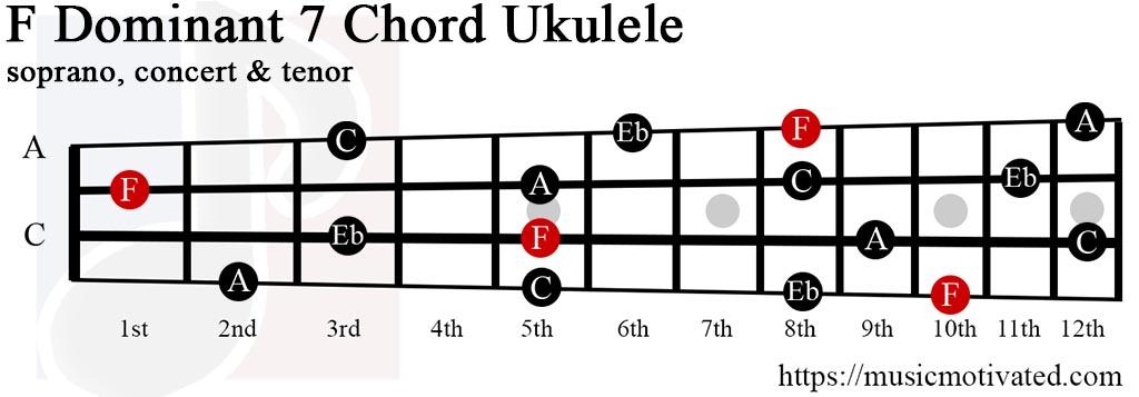 Fdom7 chord